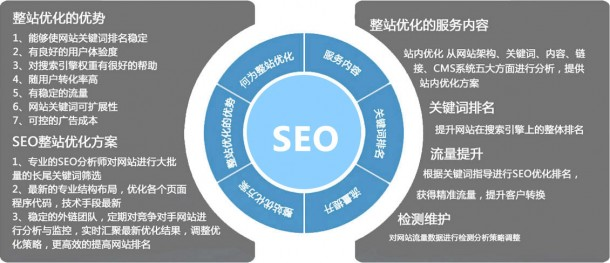 浅析如何正确把控SEO网站优化战略,从网站内优化决定排名
