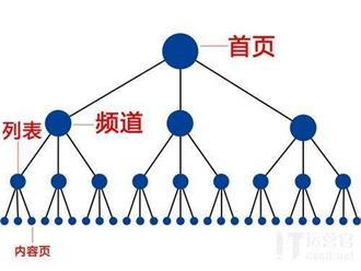 用户在网站页面的停留时间短是什么原因?解决的郑州seo方法有哪些?