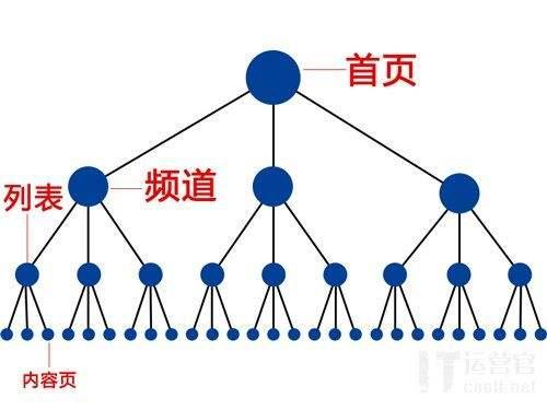 郑州SEO:网站出现哪些情况会对网站的收录产生影响?这4个因素不可忽视